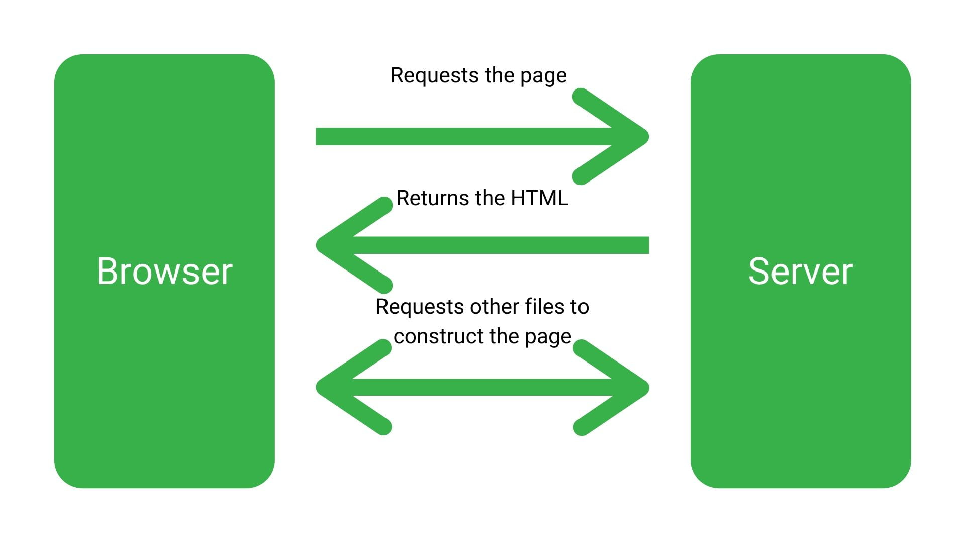 Google Bot scraping HTML site