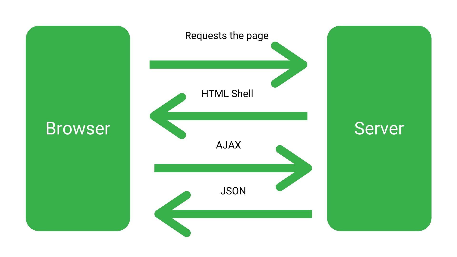 Google Bot scraping Javascript site