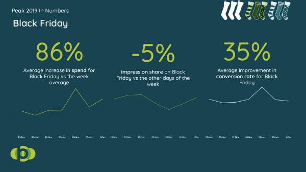 Broadplace Black Friday Insights - Peak Retail.png