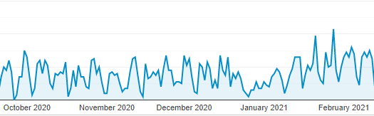 Google Analytics Organic Landing Page Data