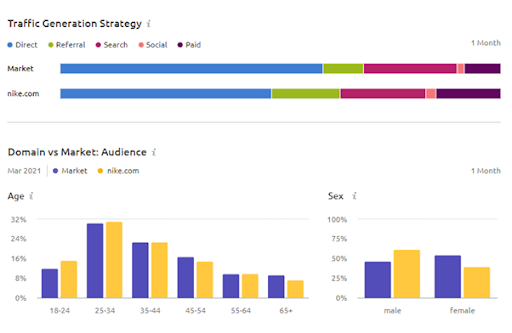 Semrush audience insights