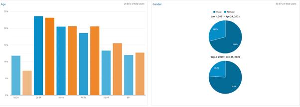 Google Analytics Audience Insights